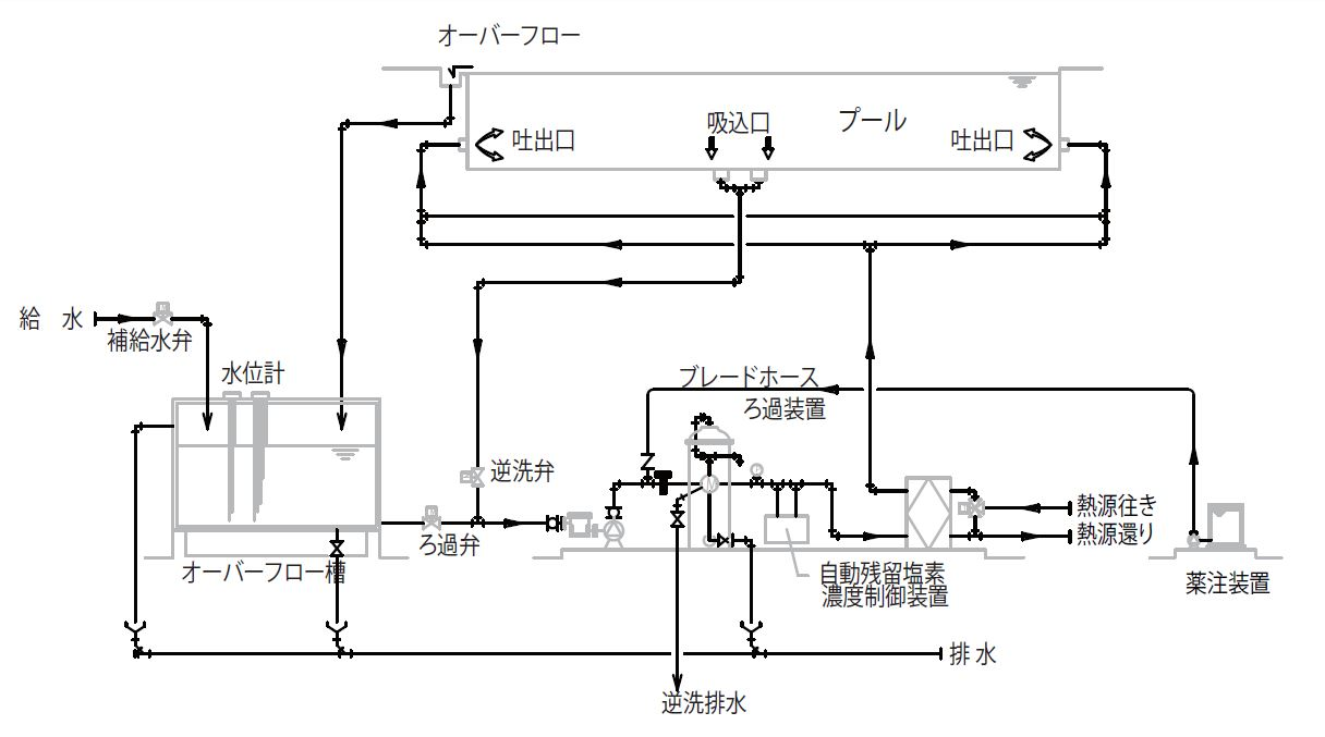 カセットフィルターろ過装置 CREF システムフロー図