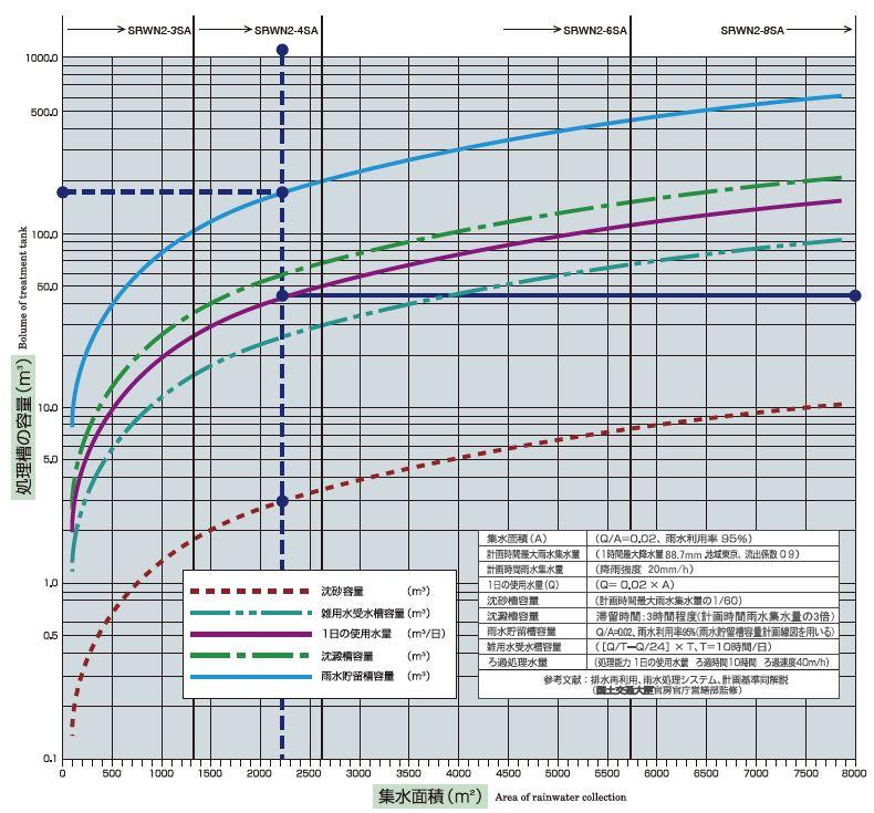 雨水用ろ過装置選定グラフより、建物の集水面積に応じたろ過装置・沈砂漕・雨水貯留漕・雑用水漕を選択できます。