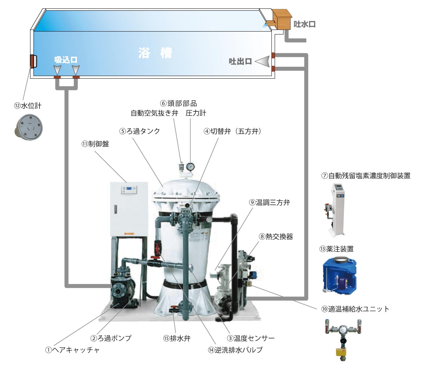 SPF-S5ANTC砂ろ過システムフロー